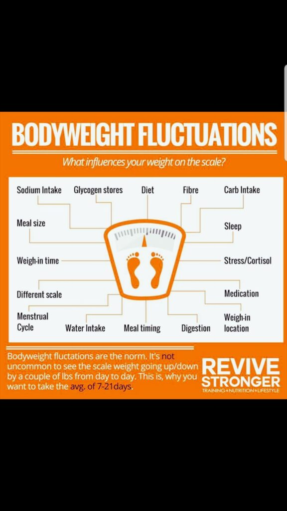 bodyweight fluctuations min
